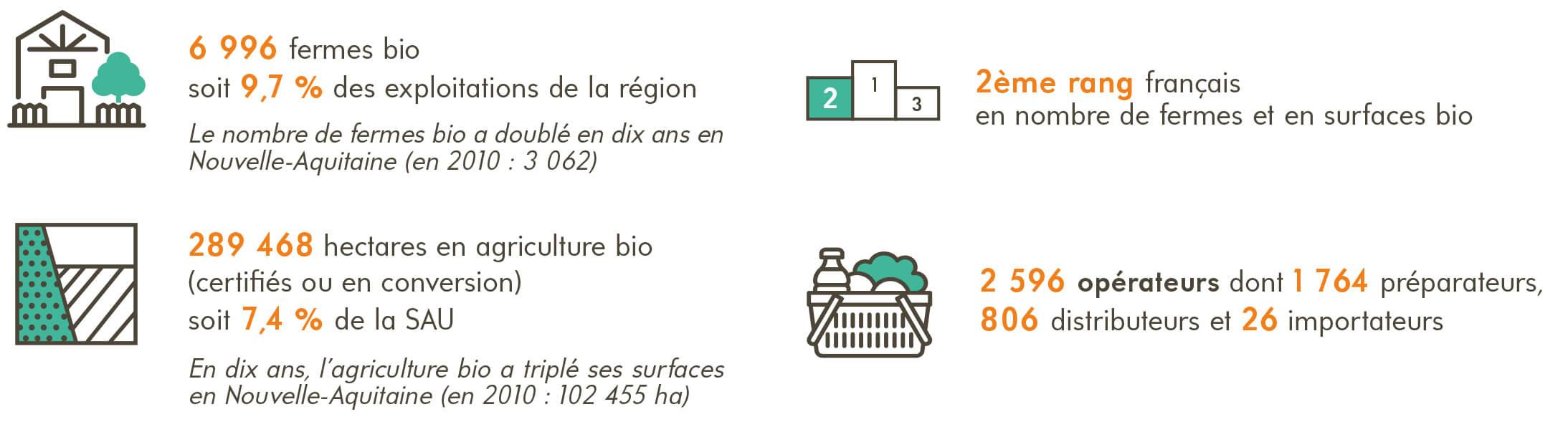 Chiffres bio Nouvelle-Aquitaine